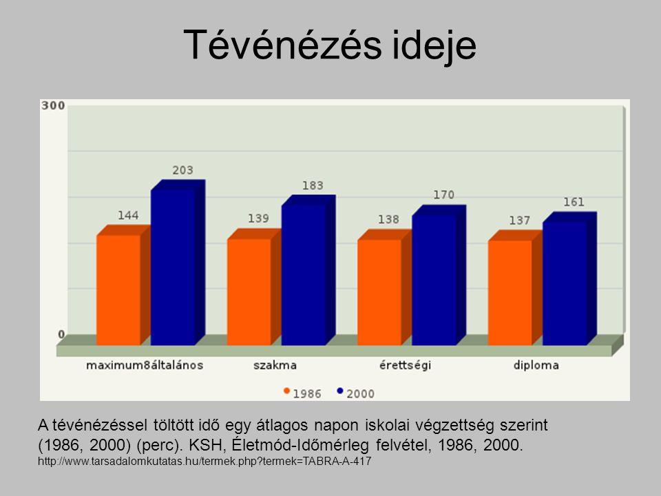 Tévénézés ideje A tévénézéssel töltött idő egy átlagos napon iskolai végzettség szerint (1986, 2000) (perc).