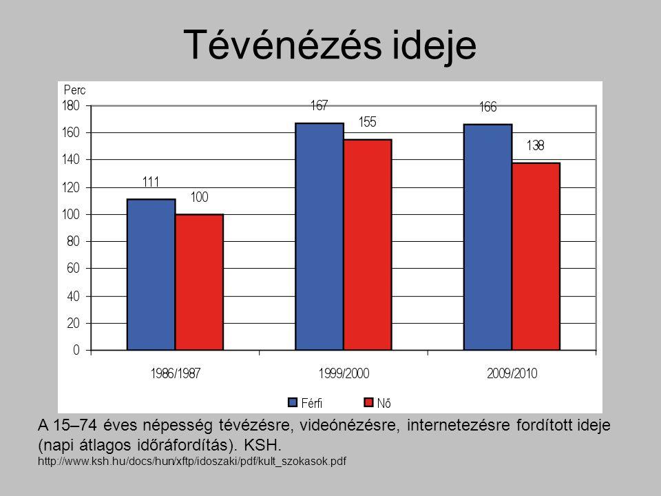 Tévénézés ideje A 15–74 éves népesség tévézésre, videónézésre, internetezésre fordított ideje (napi átlagos időráfordítás).