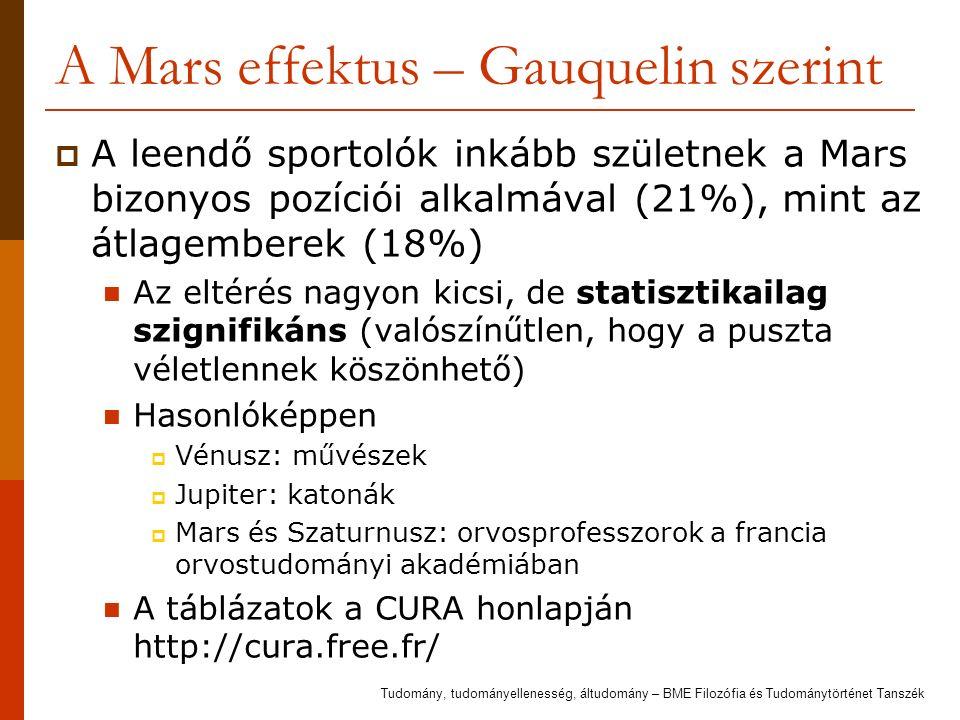 A Mars effektus – Gauquelin szerint  A leendő sportolók inkább születnek a Mars bizonyos pozíciói alkalmával (21%), mint az átlagemberek (18%) Az eltérés nagyon kicsi, de statisztikailag szignifikáns (valószínűtlen, hogy a puszta véletlennek köszönhető) Hasonlóképpen  Vénusz: művészek  Jupiter: katonák  Mars és Szaturnusz: orvosprofesszorok a francia orvostudományi akadémiában A táblázatok a CURA honlapján http://cura.free.fr/ Tudomány, tudományellenesség, áltudomány – BME Filozófia és Tudománytörténet Tanszék