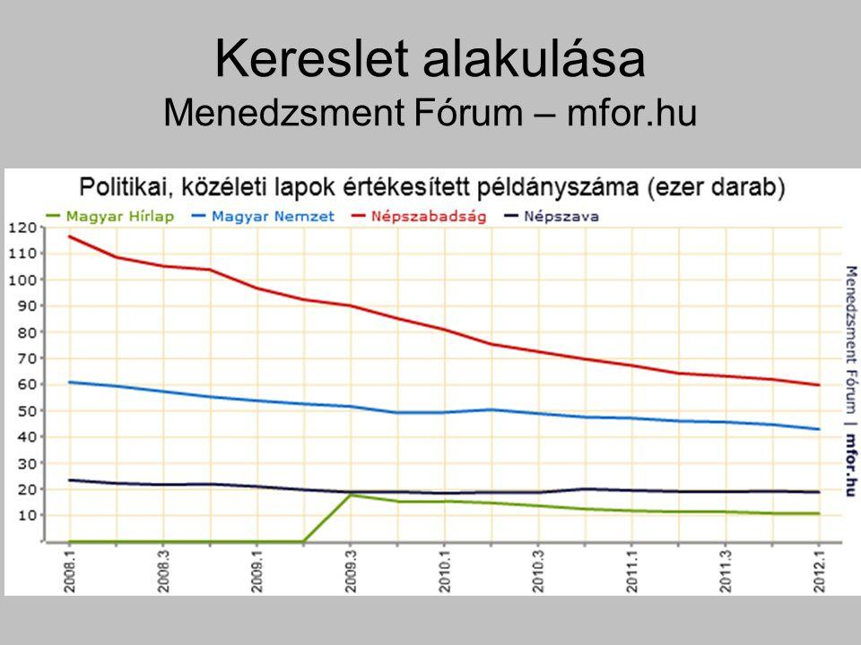 Kereslet alakulása Menedzsment Fórum – mfor.hu