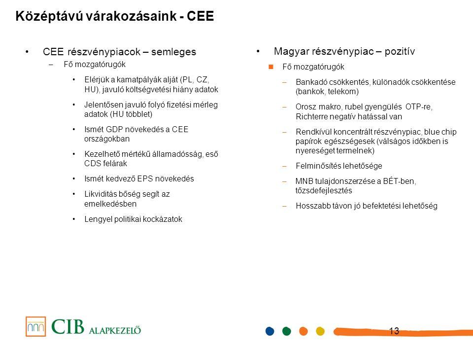 13 CEE részvénypiacok – semleges –Fő mozgatórugók Elérjük a kamatpályák alját (PL, CZ, HU), javuló költségvetési hiány adatok Jelentősen javuló folyó fizetési mérleg adatok (HU többlet) Ismét GDP növekedés a CEE országokban Kezelhető mértékű államadósság, eső CDS felárak Ismét kedvező EPS növekedés Likviditás bőség segít az emelkedésben Lengyel politikai kockázatok Középtávú várakozásaink - CEE Magyar részvénypiac – pozitív Fő mozgatórugók –Bankadó csökkentés, különadók csökkentése (bankok, telekom) –Orosz makro, rubel gyengülés OTP-re, Richterre negatív hatással van –Rendkívül koncentrált részvénypiac, blue chip papírok egészségesek (válságos időkben is nyereséget termelnek) –Felminősítés lehetősége –MNB tulajdonszerzése a BÉT-ben, tőzsdefejlesztés –Hosszabb távon jó befektetési lehetőség
