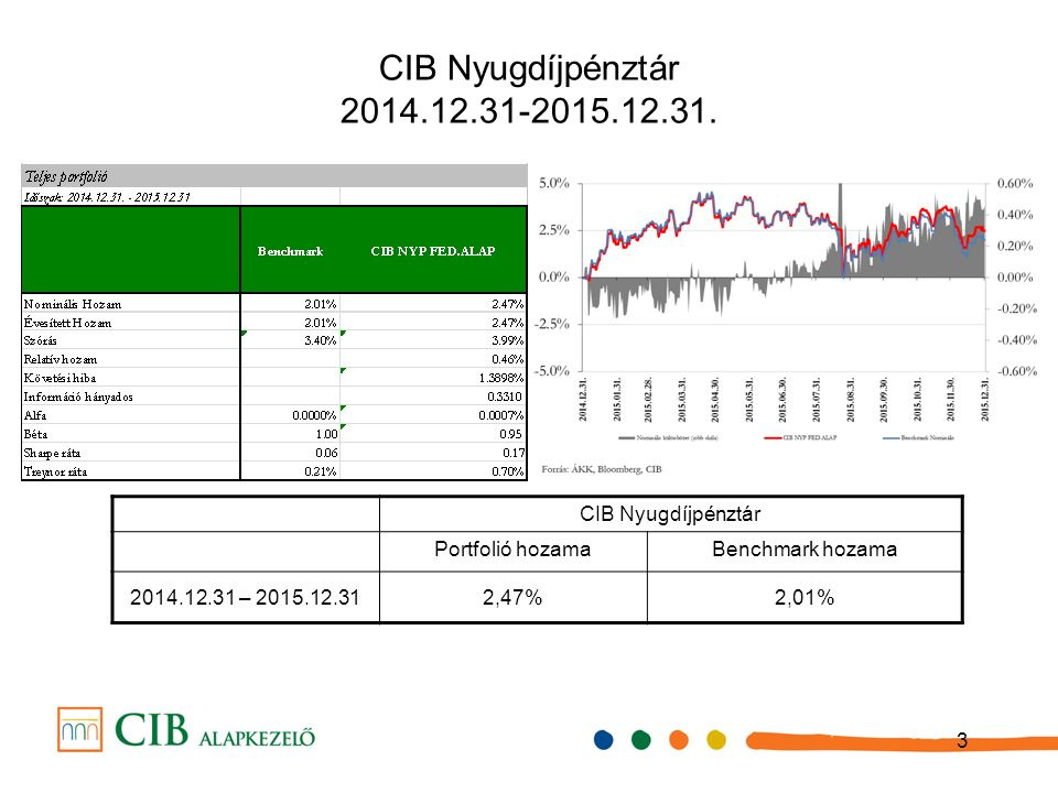 3 CIB Nyugdíjpénztár 2014.12.31-2015.12.31.