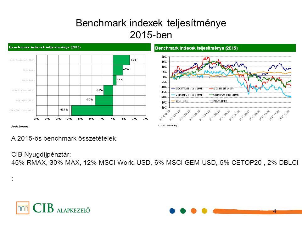 4 Benchmark indexek teljes í tm é nye 2015-ben A 2015-ös benchmark összetételek: CIB Nyugdíjpénztár: 45% RMAX, 30% MAX, 12% MSCI World USD, 6% MSCI GEM USD, 5% CETOP20, 2% DBLCI :