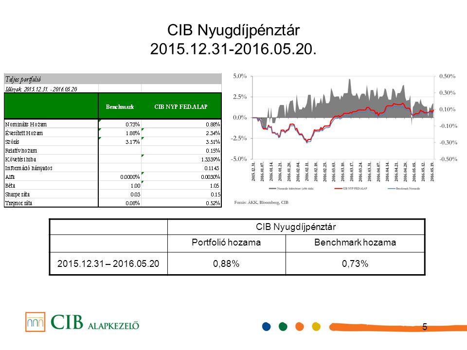 5 CIB Nyugdíjpénztár 2015.12.31-2016.05.20.