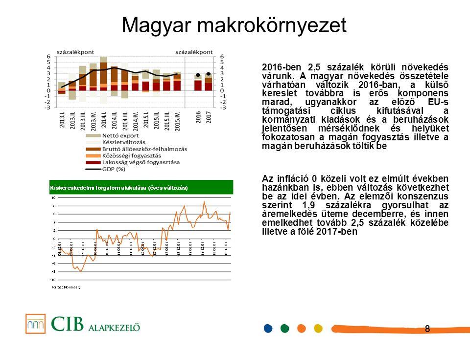 888 Magyar makrokörnyezet 2016-ben 2,5 százalék körüli növekedés várunk.