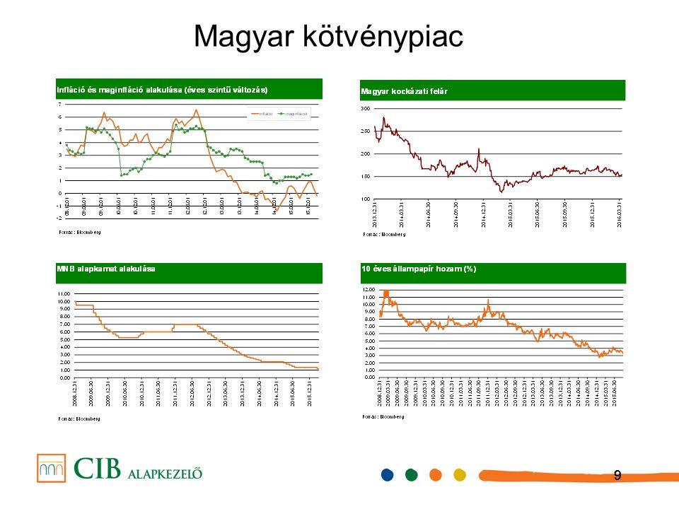 999 Magyar kötvénypiac