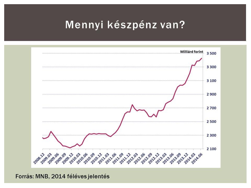 Mennyi készpénz van? Forrás: MNB, 2014 féléves jelentés