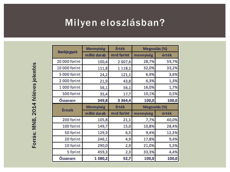 Milyen eloszlásban? Forrás: MNB, 2014 féléves jelentés