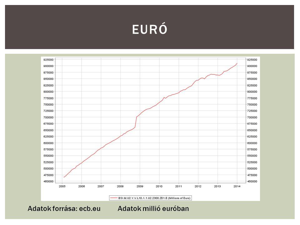 EURÓ Adatok forrása: ecb.euAdatok millió euróban