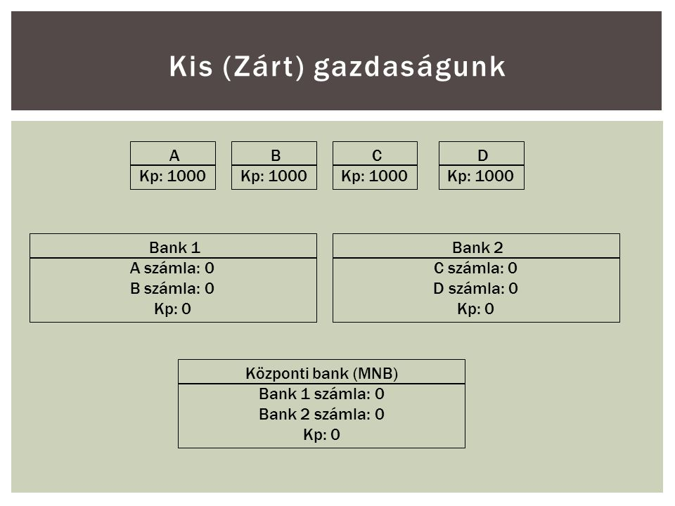 Kis (Zárt) gazdaságunk A Kp: 1000 B Kp: 1000 C Kp: 1000 D Kp: 1000 Bank 1 A számla: 0 B számla: 0 Kp: 0 Bank 2 C számla: 0 D számla: 0 Kp: 0 Központi bank (MNB) Bank 1 számla: 0 Bank 2 számla: 0 Kp: 0