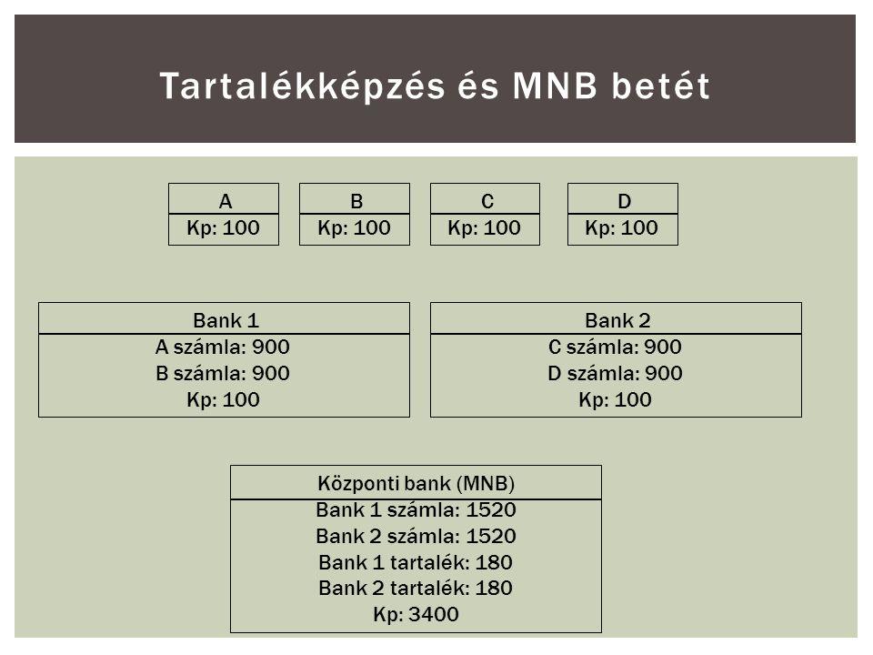 Tartalékképzés és MNB betét A Kp: 100 B Kp: 100 C Kp: 100 D Kp: 100 Bank 1 A számla: 900 B számla: 900 Kp: 100 Bank 2 C számla: 900 D számla: 900 Kp: 100 Központi bank (MNB) Bank 1 számla: 1520 Bank 2 számla: 1520 Bank 1 tartalék: 180 Bank 2 tartalék: 180 Kp: 3400