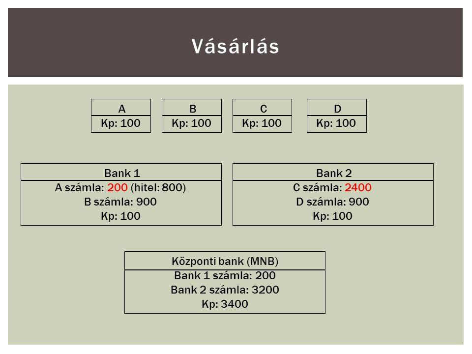 Vásárlás A Kp: 100 B Kp: 100 C Kp: 100 D Kp: 100 Bank 1 A számla: 200 (hitel: 800) B számla: 900 Kp: 100 Bank 2 C számla: 2400 D számla: 900 Kp: 100 Központi bank (MNB) Bank 1 számla: 200 Bank 2 számla: 3200 Kp: 3400