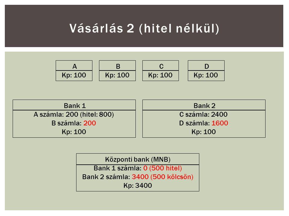 Vásárlás 2 (hitel nélkül) A Kp: 100 B Kp: 100 C Kp: 100 D Kp: 100 Bank 1 A számla: 200 (hitel: 800) B számla: 200 Kp: 100 Bank 2 C számla: 2400 D számla: 1600 Kp: 100 Központi bank (MNB) Bank 1 számla: 0 (500 hitel) Bank 2 számla: 3400 (500 kölcsön) Kp: 3400
