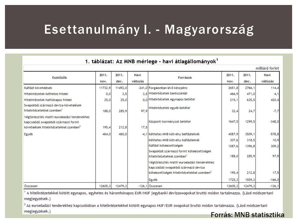 Esettanulmány I. - Magyarország Forrás: MNB statisztika