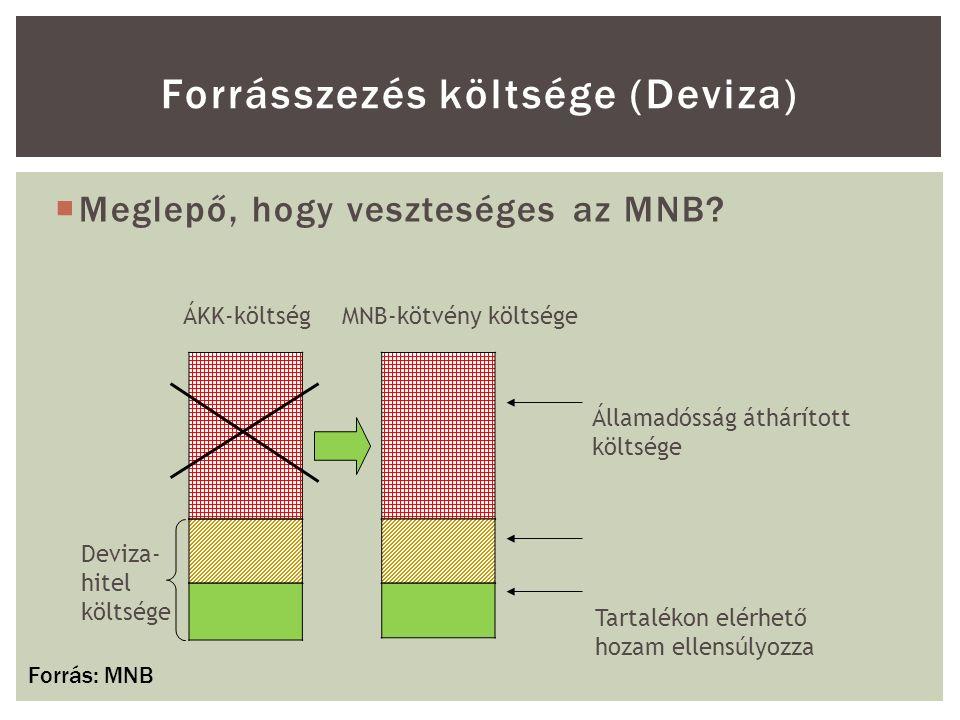 Forrásszezés költsége (Deviza) ÁKK-költségMNB-kötvény költsége Tartalékon elérhető hozam ellensúlyozza Államadósság áthárított költsége Deviza- hitel költsége  Meglepő, hogy veszteséges az MNB.
