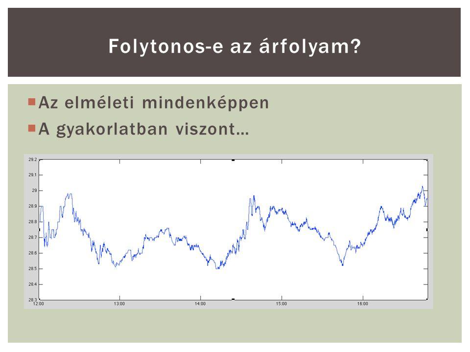  Az elméleti mindenképpen  A gyakorlatban viszont… Folytonos-e az árfolyam?
