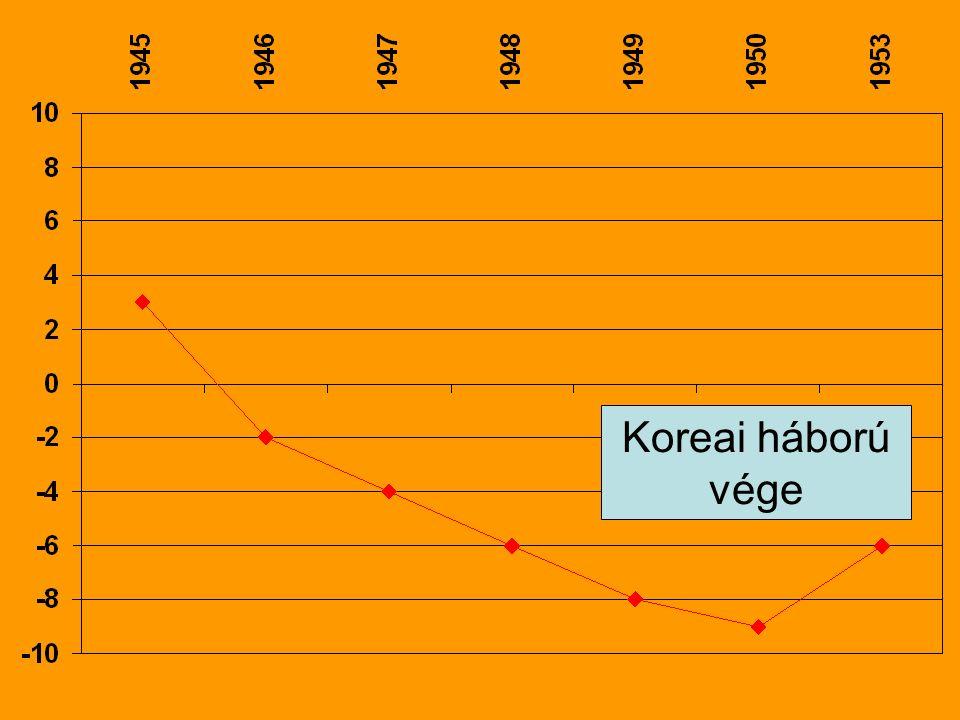 Koreai háború vége