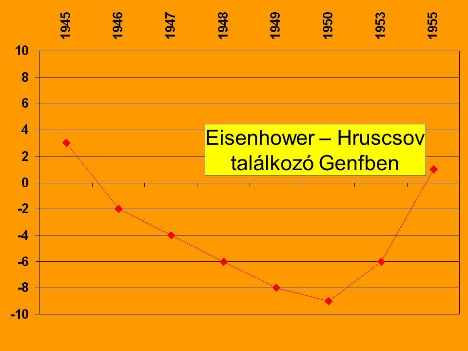 Eisenhower – Hruscsov találkozó Genfben
