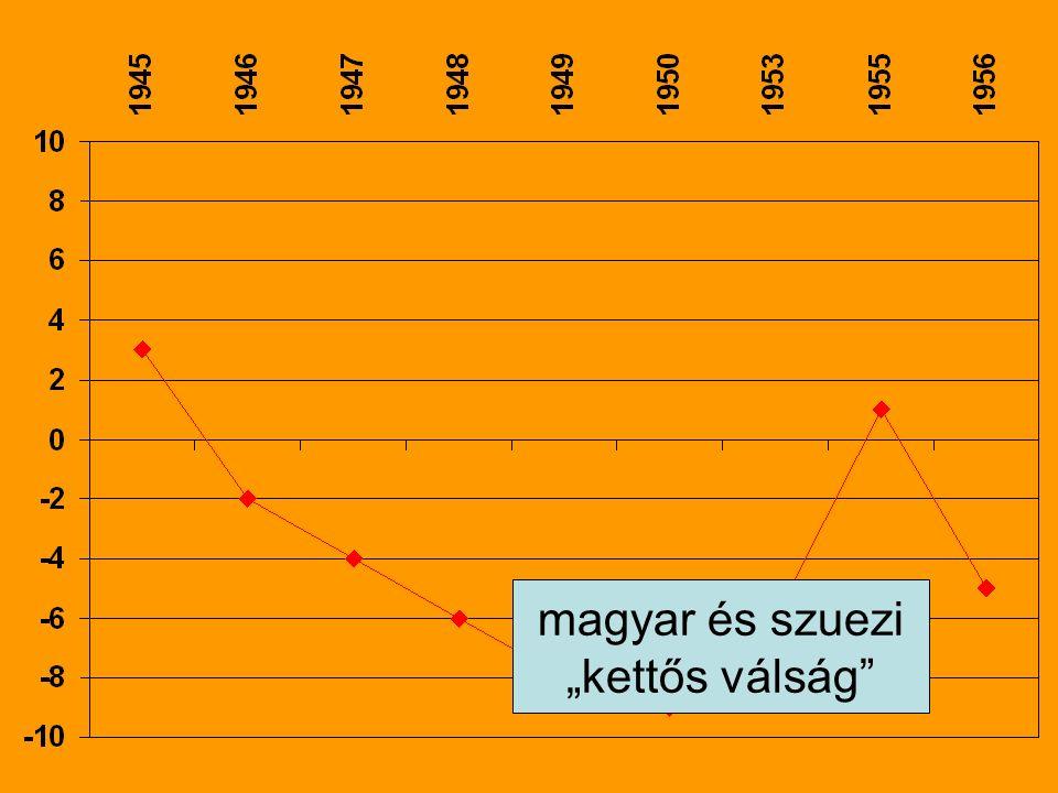 """magyar és szuezi """"kettős válság"""