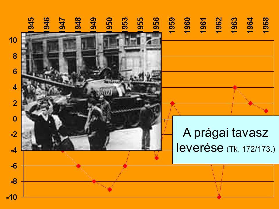 A prágai tavasz leverése (Tk. 172/173.)