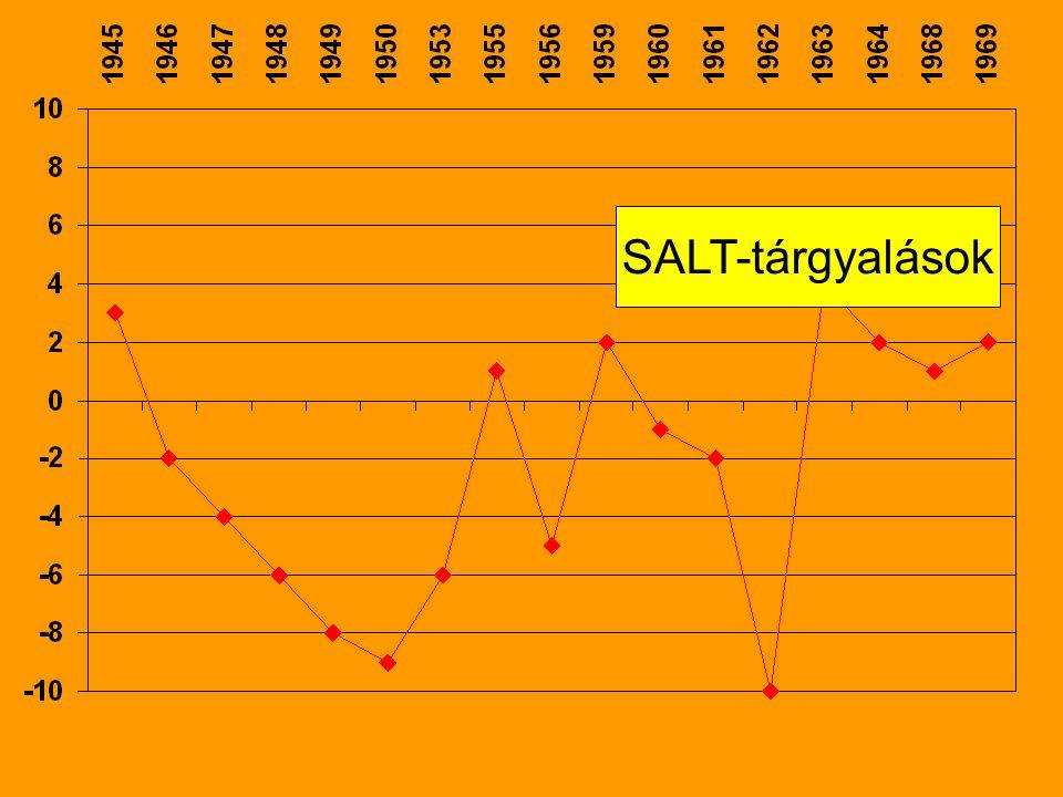 SALT-tárgyalások