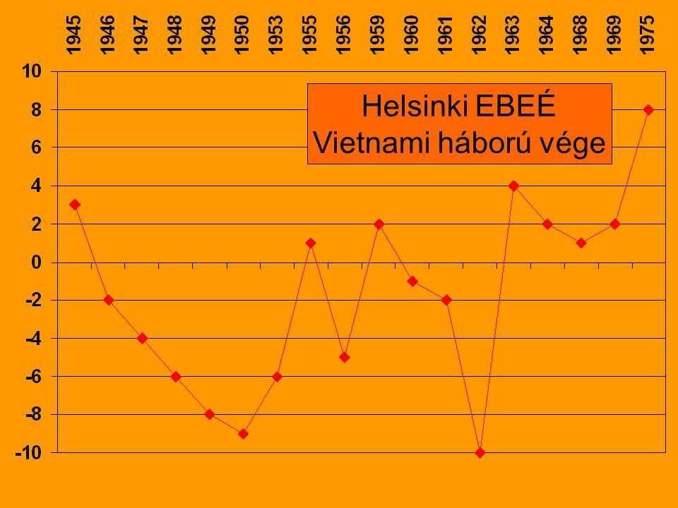 Helsinki EBEÉ Vietnami háború vége