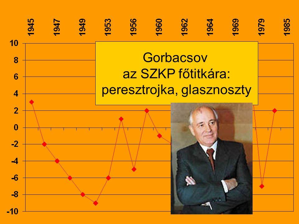 Gorbacsov az SZKP főtitkára: peresztrojka, glasznoszty