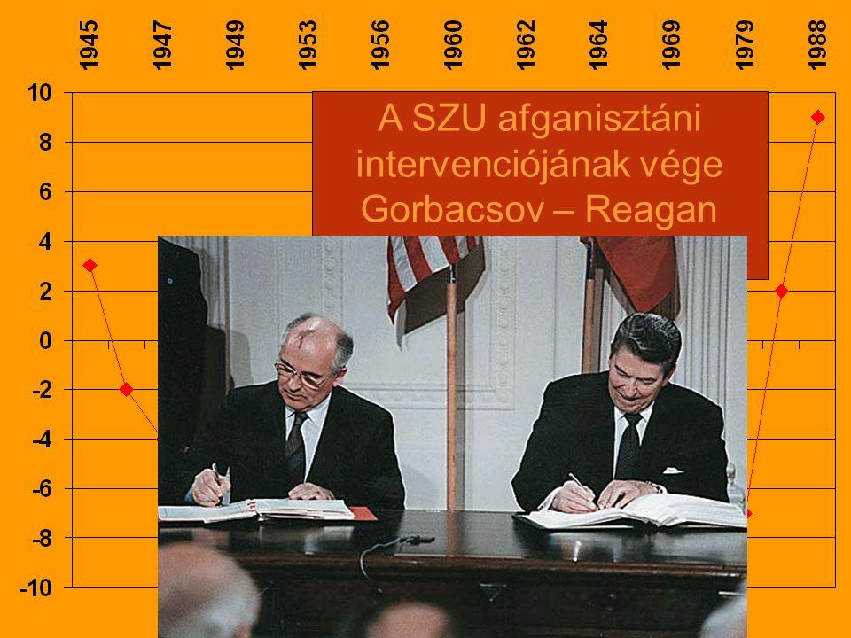 A SZU afganisztáni intervenciójának vége Gorbacsov – Reagan találkozó