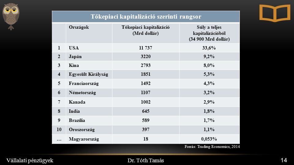 Dr. Tóth Tamás Vállalati pénzügyek 14 Forrás: Trading Economics, 2014 Tőkepiaci kapitalizáció szerinti rangsor OrszágokTőkepiaci kapitalizáció (Mrd do