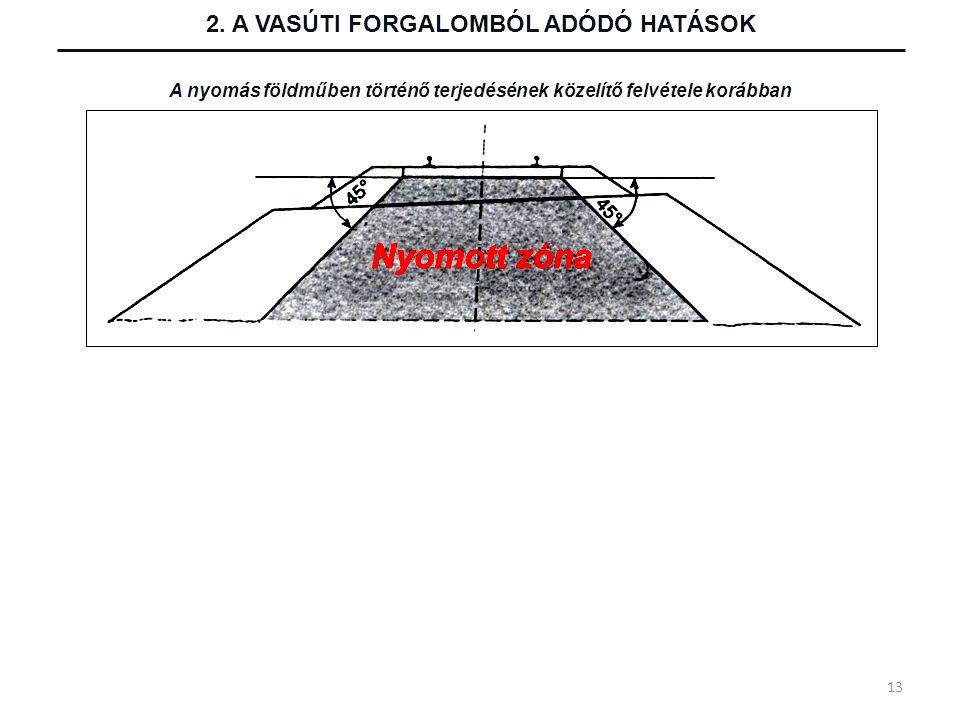 2. A VASÚTI FORGALOMBÓL ADÓDÓ HATÁSOK A nyomás földműben történő terjedésének közelítő felvétele korábban 13