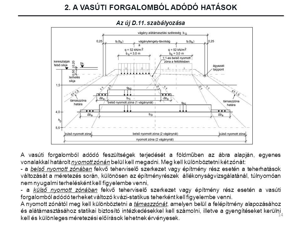 2. A VASÚTI FORGALOMBÓL ADÓDÓ HATÁSOK Az új D.11. szabályozása A vasúti forgalomból adódó feszültségek terjedését a földműben az ábra alapján, egyenes