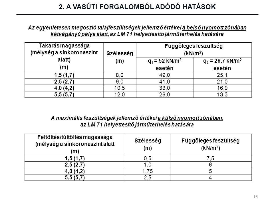 2. A VASÚTI FORGALOMBÓL ADÓDÓ HATÁSOK Takarás magassága (mélység a sínkoronaszint alatt) (m) Szélesség (m) Függőleges feszültség (kN/m 2 ) q 1 = 52 kN