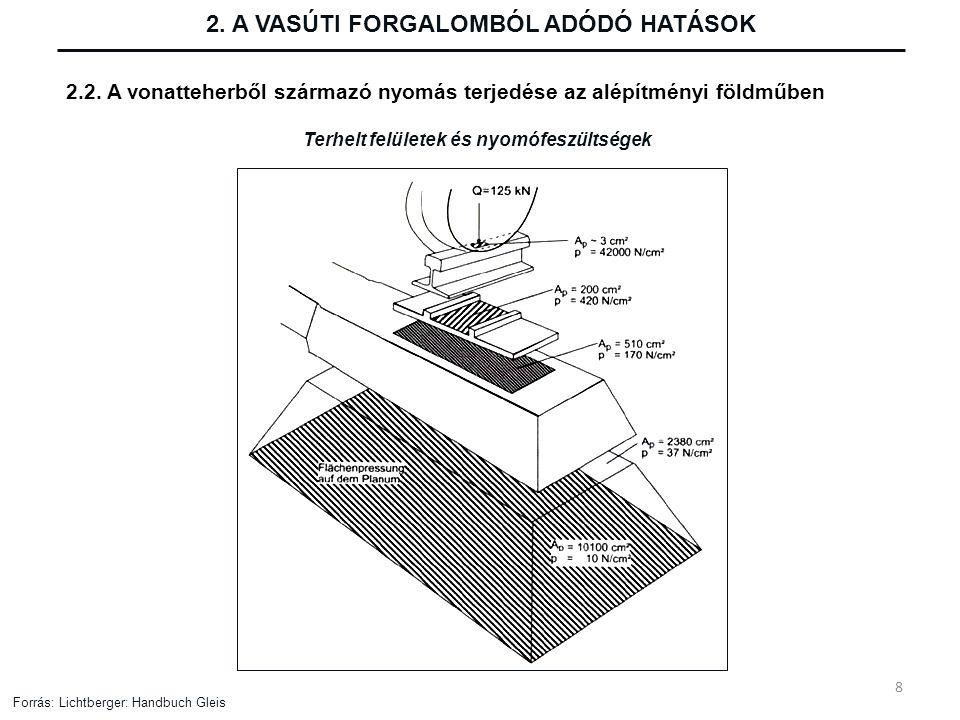 2. A VASÚTI FORGALOMBÓL ADÓDÓ HATÁSOK 2.2. A vonatteherből származó nyomás terjedése az alépítményi földműben Terhelt felületek és nyomófeszültségek F