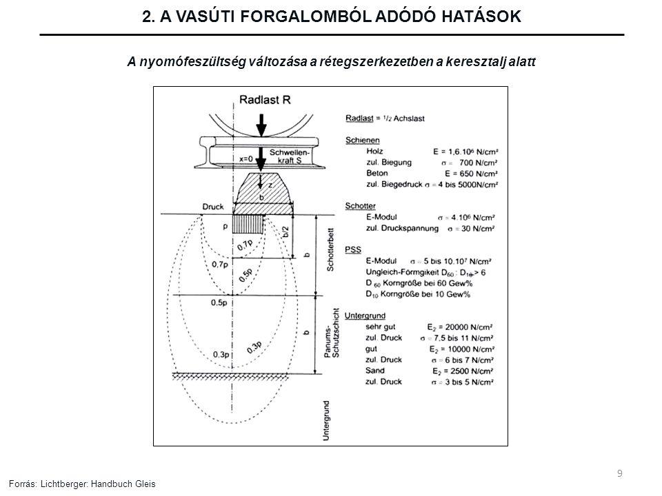 2. A VASÚTI FORGALOMBÓL ADÓDÓ HATÁSOK A nyomófeszültség változása a rétegszerkezetben a keresztalj alatt Forrás: Lichtberger: Handbuch Gleis 9