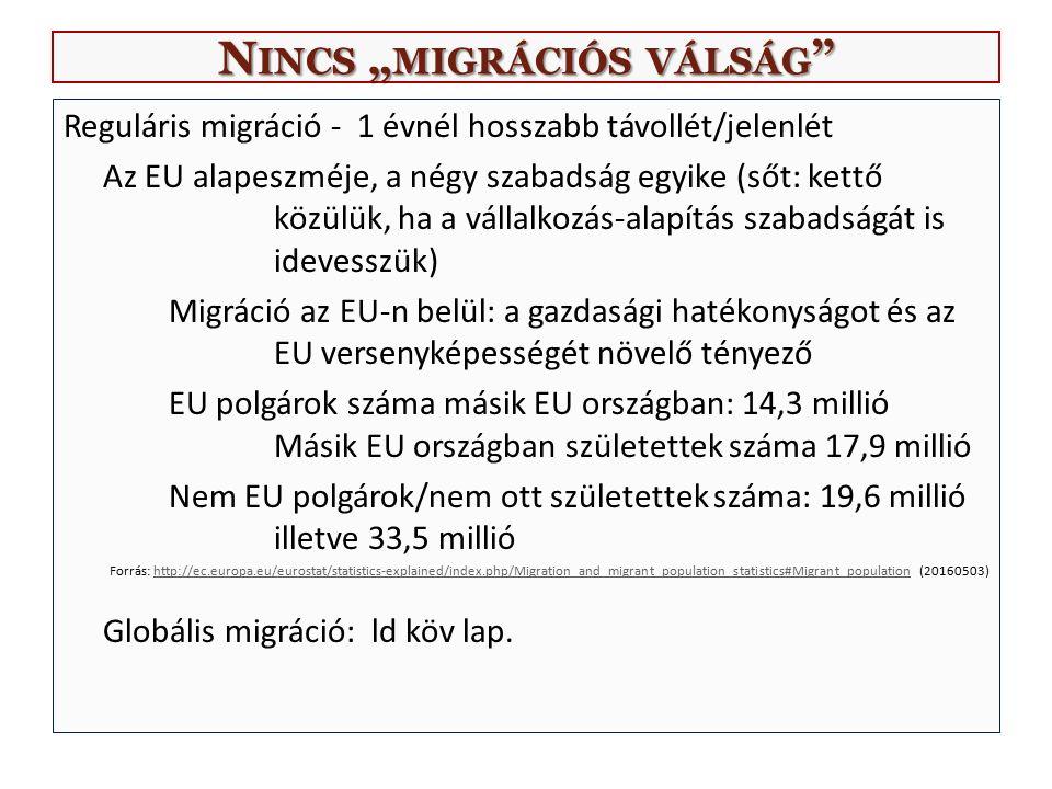G LOBÁLIS MIGRÁCIÓ ENSZ ADATOK (K ÜLFÖLDÖN SZÜLETETTEK, HA ELÉRHETŐ ) 2000 2015 Migránsok száma a világban (millió) 172 243 Arányok a világ népességéből (%) 2,8 3,3 Migránsok a fejlett régiókban (millió) 103 140 Migránsok a fejlődő régiókban (millió) 69 103 Hazautalás (millió USD) Forrás: http://www.un.org/en/development/desa/population/migration/publications/wallchart/docs/MigrationWallChart2015.pdf (20160503)