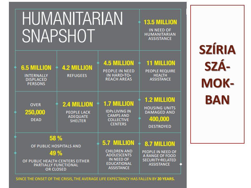 E TIÓPIA – M AGYARORSZÁG 470 : 1 A MEGADOTT VÉDELEM TEKINTETÉBEN Etiópia 2014-ben 235,800 személyt ismert el menekültként, mintegy 465.szörer annyit, mint Magyarország 2015-ben (508).