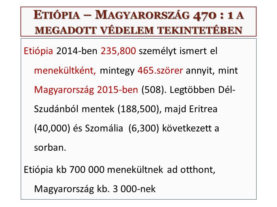 E TIÓPIA – M AGYARORSZÁG 470 : 1 A MEGADOTT VÉDELEM TEKINTETÉBEN Etiópia 2014-ben 235,800 személyt ismert el menekültként, mintegy 465.szörer annyit,
