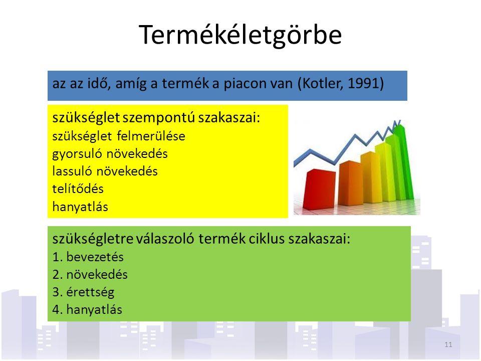Termékéletgörbe az az idő, amíg a termék a piacon van (Kotler, 1991) szükséglet szempontú szakaszai: szükséglet felmerülése gyorsuló növekedés lassuló növekedés telítődés hanyatlás szükségletre válaszoló termék ciklus szakaszai: 1.bevezetés 2.növekedés 3.érettség 4.hanyatlás 11