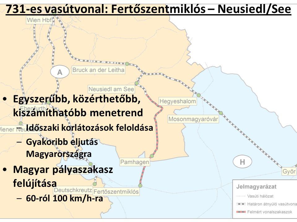 731-es vasútvonal: Fertőszentmiklós – Neusiedl/See Egyszerűbb, közérthetőbb, kiszámíthatóbb menetrend –Időszaki korlátozások feloldása –Gyakoribb eljutás Magyarországra Magyar pályaszakasz felújítása –60-ról 100 km/h-ra