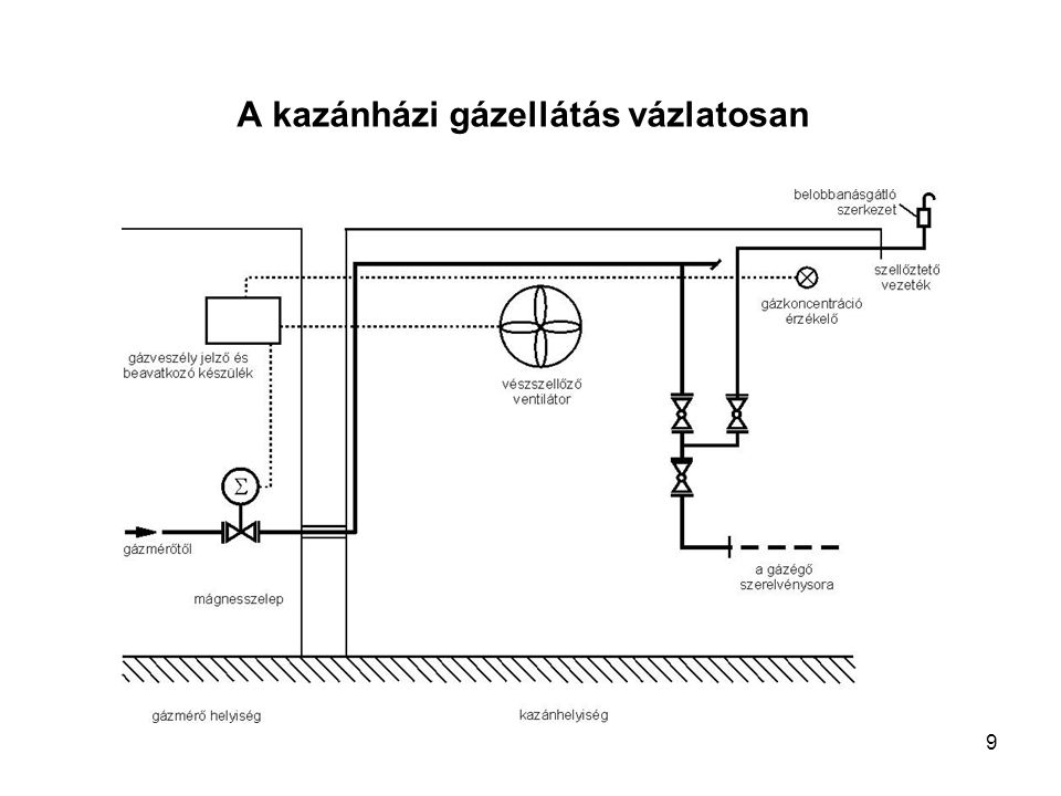 """10 A gázfogyasztó készülékek felállításával kapcsolatos általános követelmények """"A csatlakozó vezetékek és fogyasztói berendezések létesítési és üzemeltetési műszaki-biztonsági szabályzata szerint 70 kW egység teljesítménynél nagyobb, vagy (egy helyiségben) 140 kW-nál nagyobb együttes teljesítményű gázfogyasztó készülékek Az 140 kW egység- vagy 1400 kW együttes hőterhelés feletti készülék(ek) helyiségében, ha a fajlagos légtér-terhelés 1100 W/m 3 felett van, hasadó vagy hasadó-nyíló felületet kell létesíteni."""