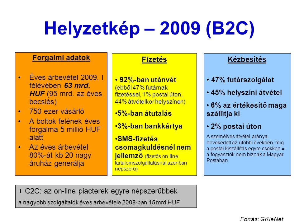 Helyzetkép – 2009 (B2C) Forgalmi adatok Éves árbevétel 2009. I félévében 63 mrd. HUF (95 mrd. az éves becslés) 750 ezer vásárló A boltok felének éves