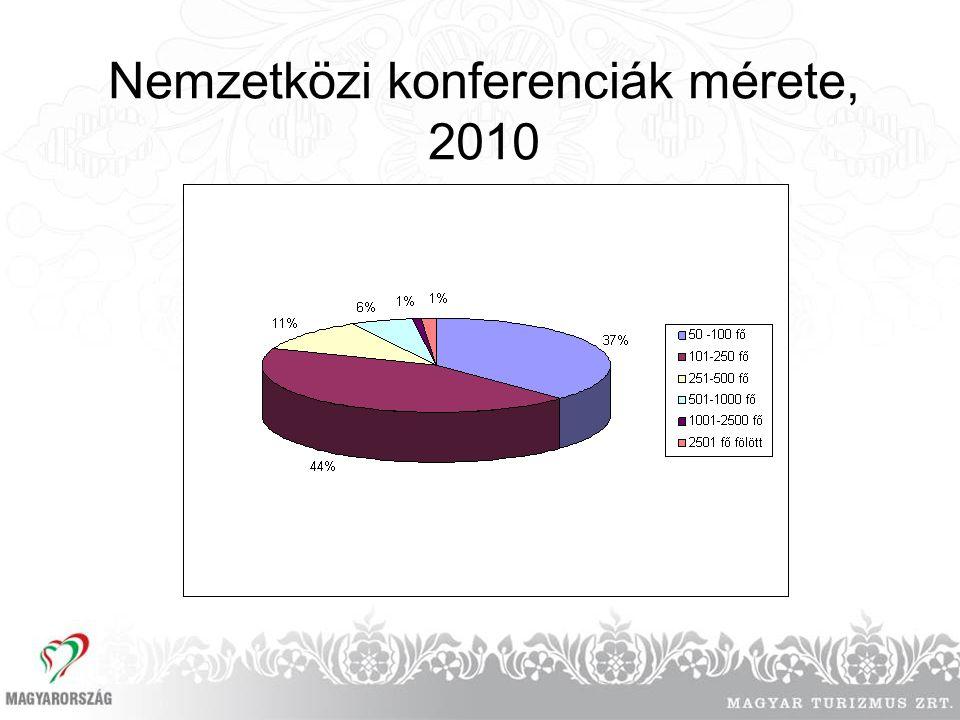 Nemzetközi konferenciák mérete, 2010