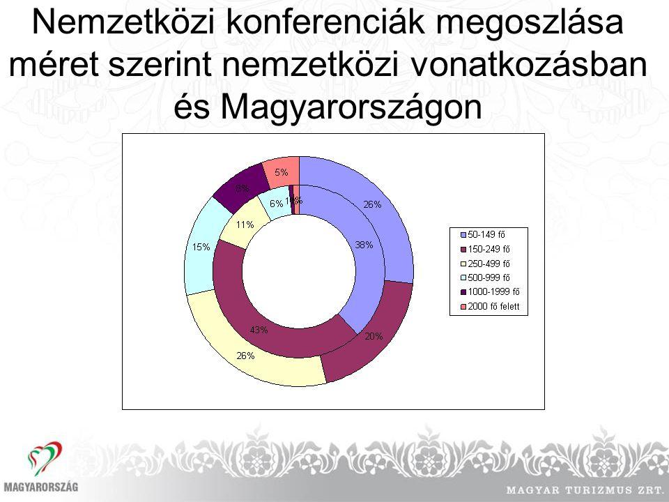 Nemzetközi konferenciák megoszlása méret szerint nemzetközi vonatkozásban és Magyarországon