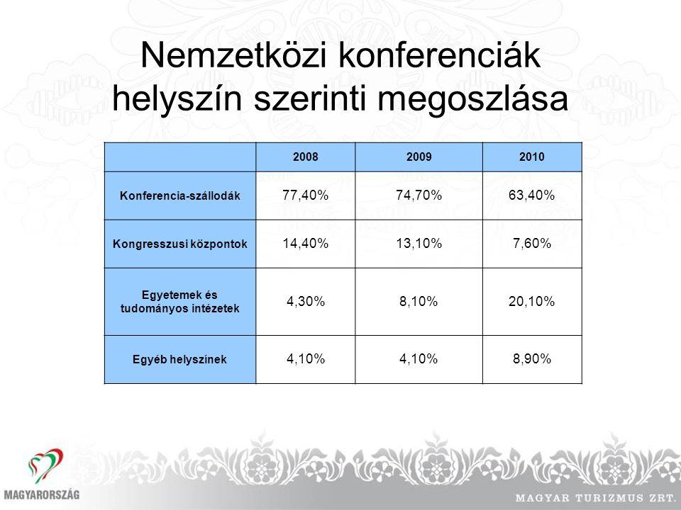 Nemzetközi konferenciák helyszín szerinti megoszlása 200820092010 Konferencia-szállodák 77,40%74,70%63,40% Kongresszusi központok 14,40%13,10%7,60% Egyetemek és tudományos intézetek 4,30%8,10%20,10% Egyéb helyszínek 4,10% 8,90%