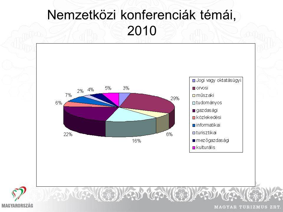 Nemzetközi konferenciák témái, 2010