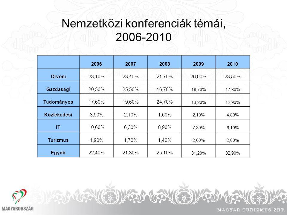 Nemzetközi konferenciák témái, 2006-2010 20062007200820092010 Orvosi23,10%23,40%21,70%26,90%23,50% Gazdasági20,50%25,50%16,70% 17,80% Tudományos17,60%19,60%24,70% 13,20%12,90% Közlekedési3,90%2,10%1,60% 2,10%4,80% IT10,60%6,30%8,90% 7,30%6,10% Turizmus1,90%1,70%1,40% 2,60%2,00% Egyéb22,40%21,30%25,10% 31,20%32,90%