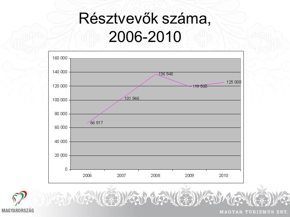 Résztvevők száma, 2006-2010