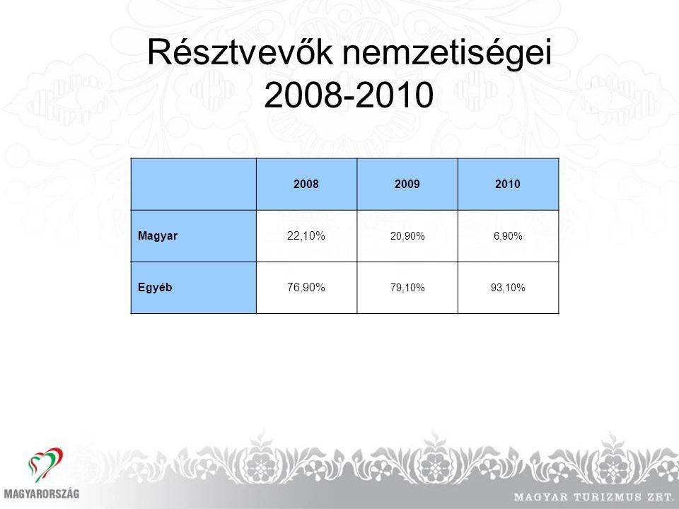 Résztvevők nemzetiségei 2008-2010 200820092010 Magyar22,10% 20,90%6,90% Egyéb76,90% 79,10%93,10%