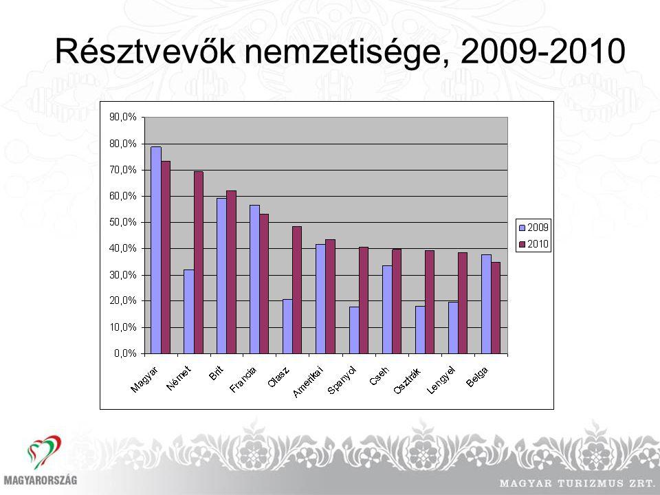 Résztvevők nemzetisége, 2009-2010
