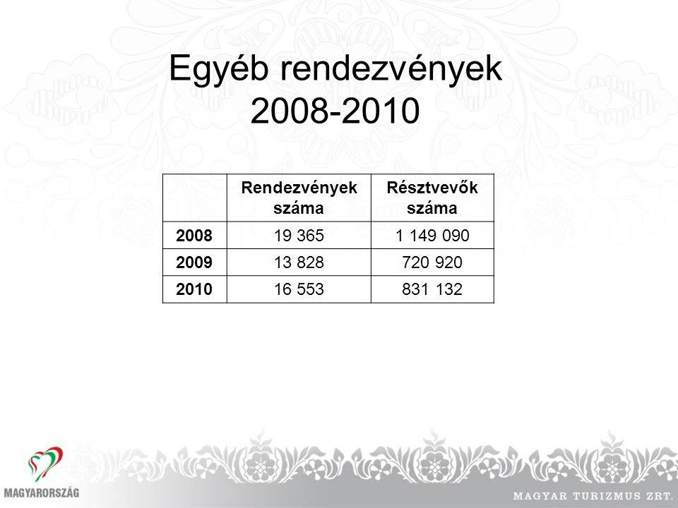 Egyéb rendezvények 2008-2010 Rendezvények száma Résztvevők száma 200819 3651 149 090 200913 828720 920 201016 553831 132